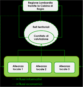 reti territoriali